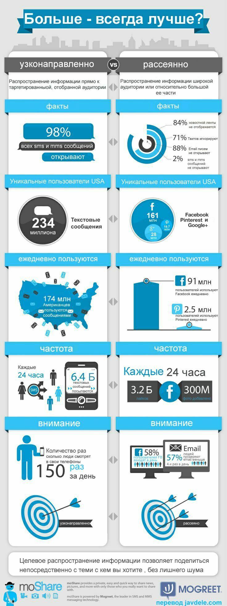 Инфографика Social Media против текстовых сообщений