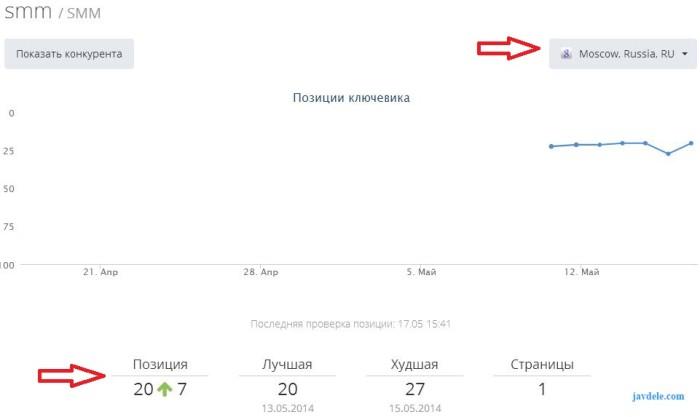 Rankinity проверка в реальном времени позиций сайта, групп социальных сетей