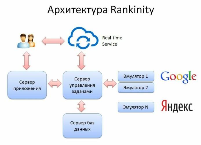 Rankinity Уникальная технология определения позиций