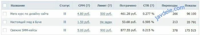 Статистика Таргетинга Вконтакте с использованием ретаргетинга