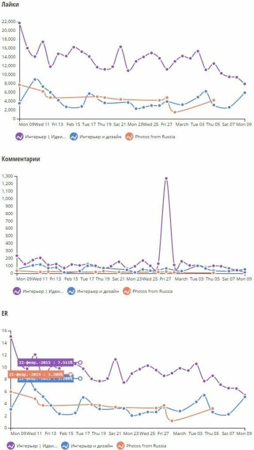 Активность по лайкам и комментариям в аккаунтах Инстаграм