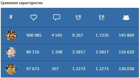 Общее сравнение аккаунтов в Инстаграм в сервисе popsters