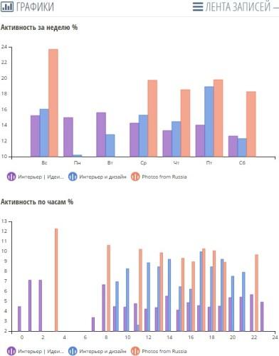Сравнение в Инстаграм активности площадок по времени