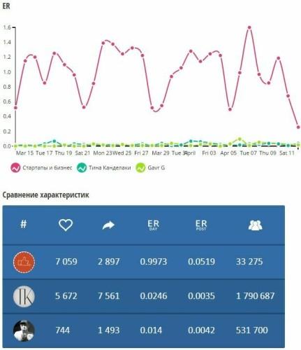 Твиттер показатель ER и общая таблица данных
