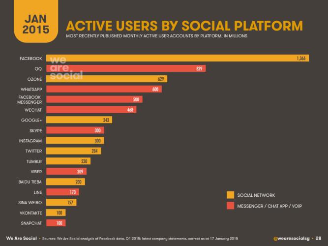 Активные пользователи по социальным платформам