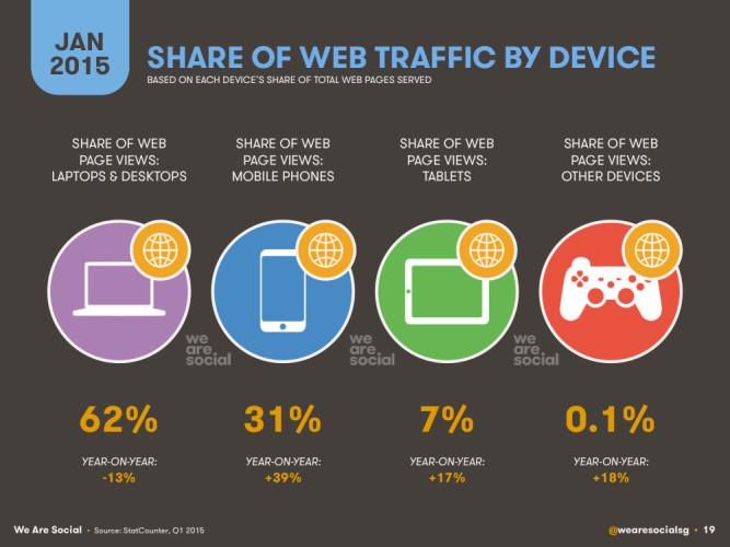Доля веб-трафика по устройствам