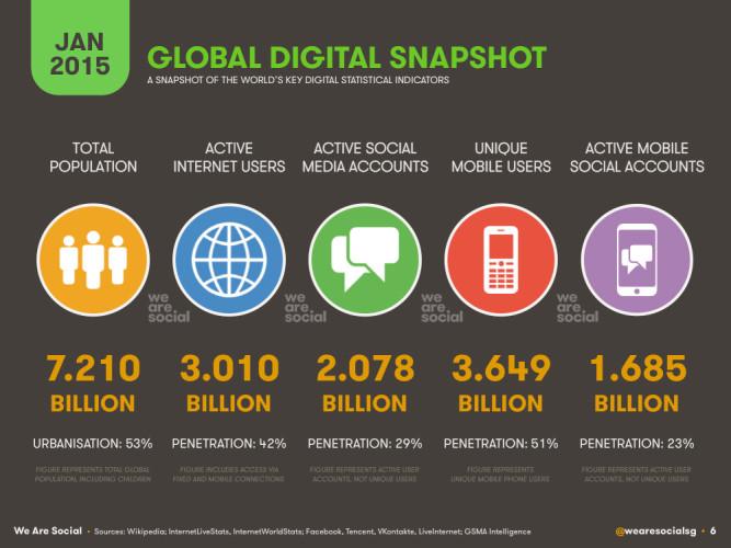 Использование интернета и цифровых технологий в мире