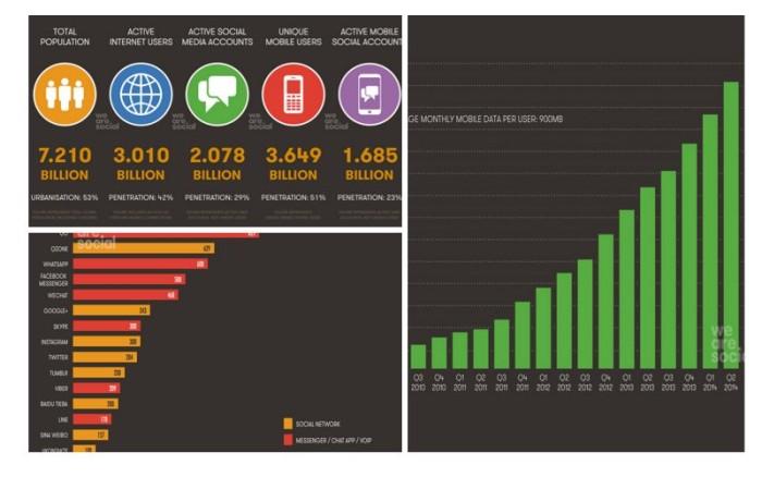 Использование интернет технологий и социальных сетей в мире - инфографика