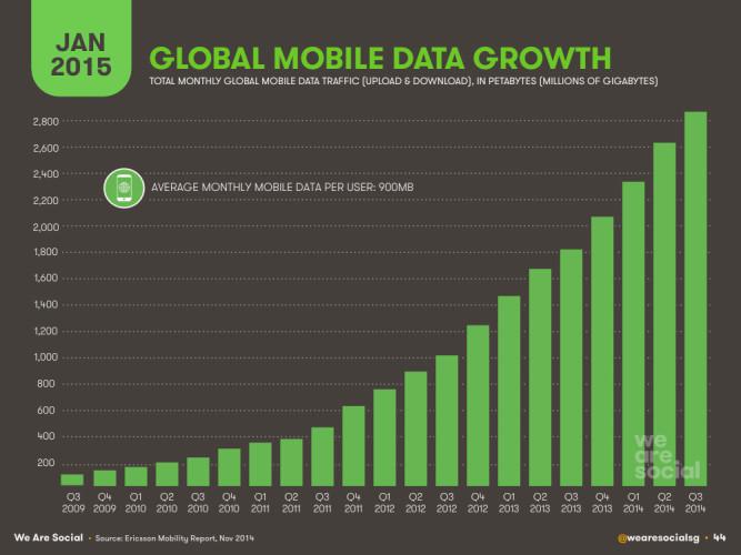 Показатели роста глобального мобильного трафика в петабайтах по годам