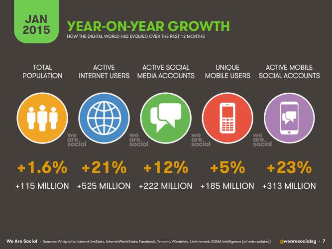 Показатели роста год от года населения и использования технологий