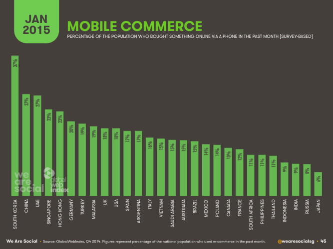 Процентное соотношение по нации тех кто что-либо купил в интернете с мобильного телефона за прошлый месяц по странам