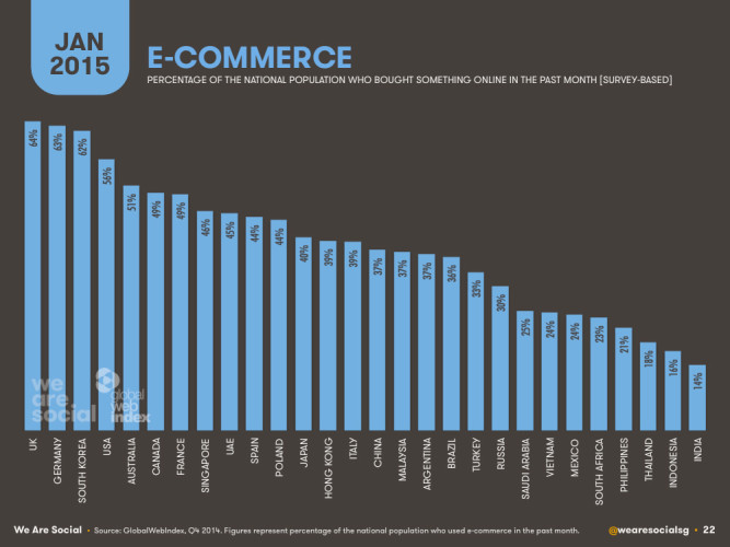 Электронная комерция, процентное соотношение по нации тех кто что-либо купил в интернете за прошлый месяц