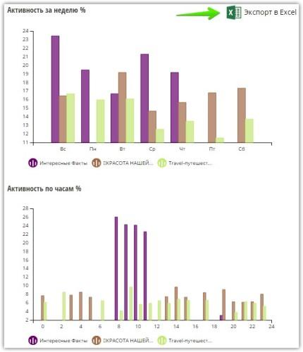 Средняя активность аккаунтов по дням недели и по часам