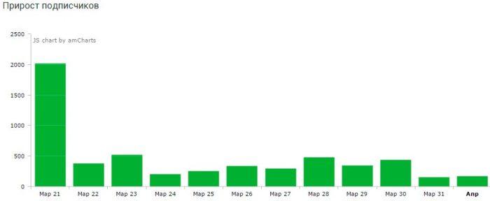 Рост числа подписчиков по дням