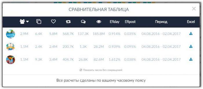 Сравнительная таблица показателей аккаунтов в Инстаграм