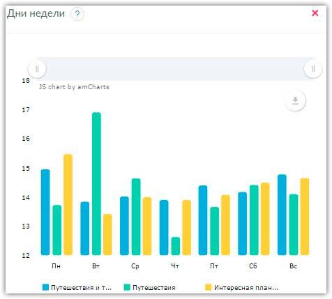 Статистика активности профилей в Instagram по дням
