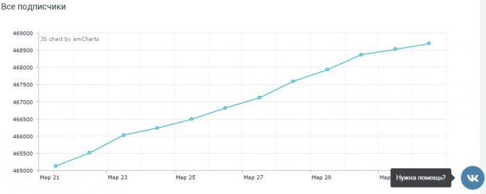 Hytalama - динамика и статистика роста подписчиков по дням