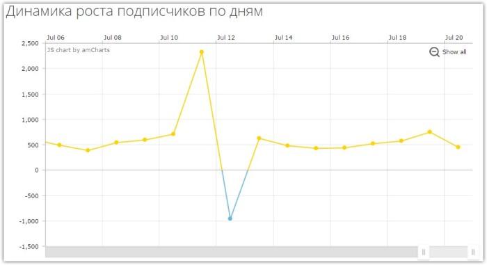 SpellFeed — динамика и статистика роста подписчиков по дням