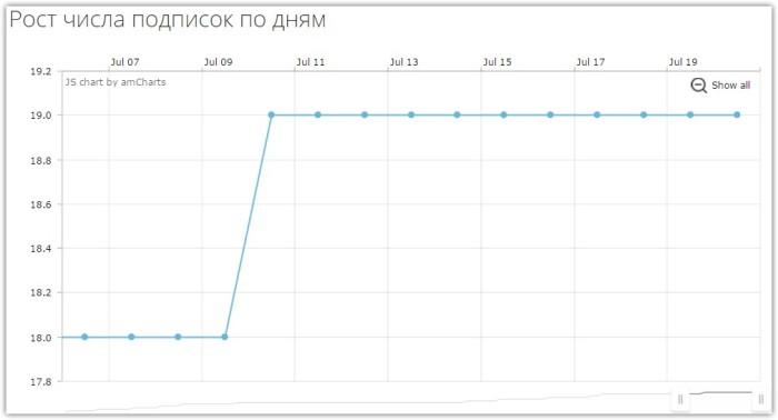 SpellFeed — рост числа подписок по дням