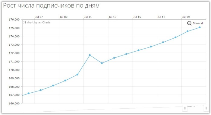 SpellFeed — Рост числа подписчиков по дням