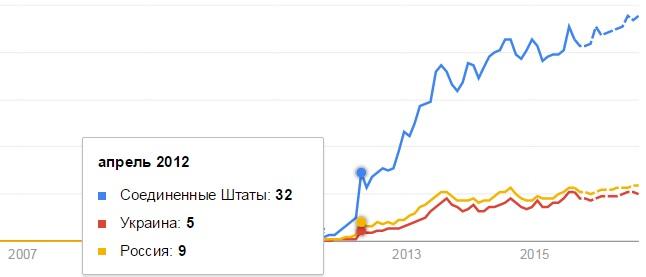Рост популярности Инстаграм по странам