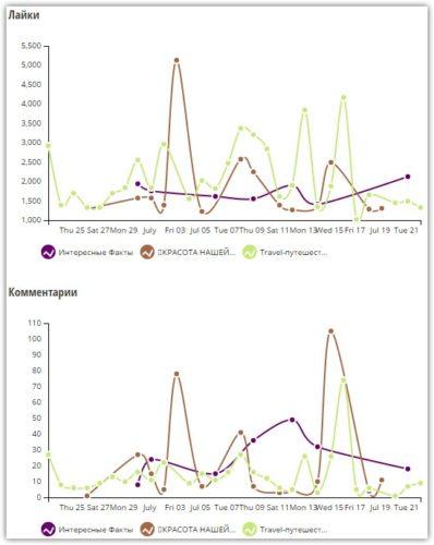 Статистика по лайкам и комментариям по группам Вконтакте