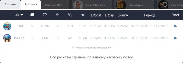 Статистика Er групп Вконтакте и сводная таблица