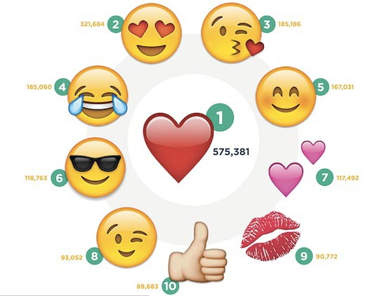 Наиболее популярные эмоции на Инстаграм
