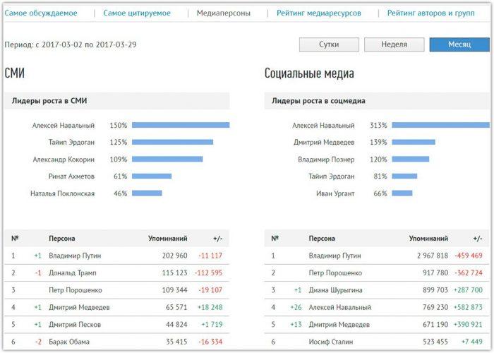 Популярные медиаперсоны в СМИ и социальных сетях