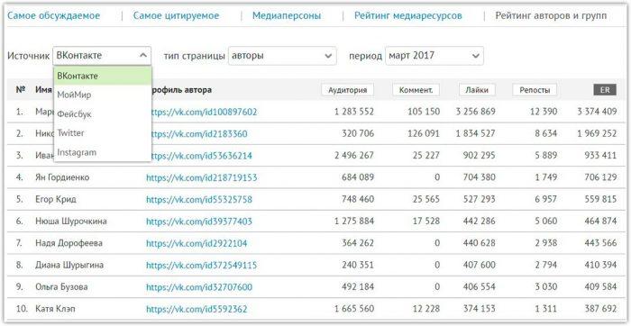 Рейтинг авторов и групп социальных сетей