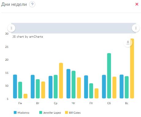 Статистика аккаунтов Facebook по дням недели