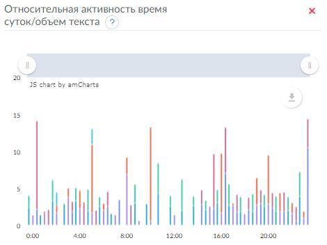 Относительная активность по времени суток - длина текста, статистика на facebook
