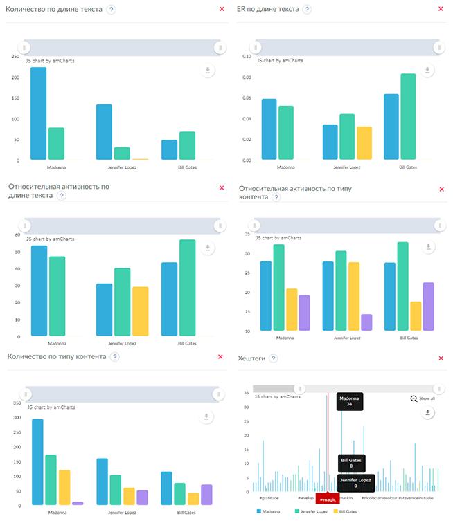 Статистика страниц на Facebook в графиках (дополнительные данные)