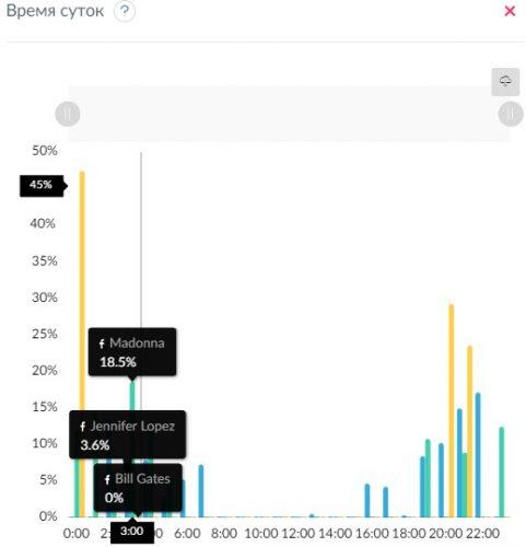 Анализ лучшего времени для публикации на Facebook